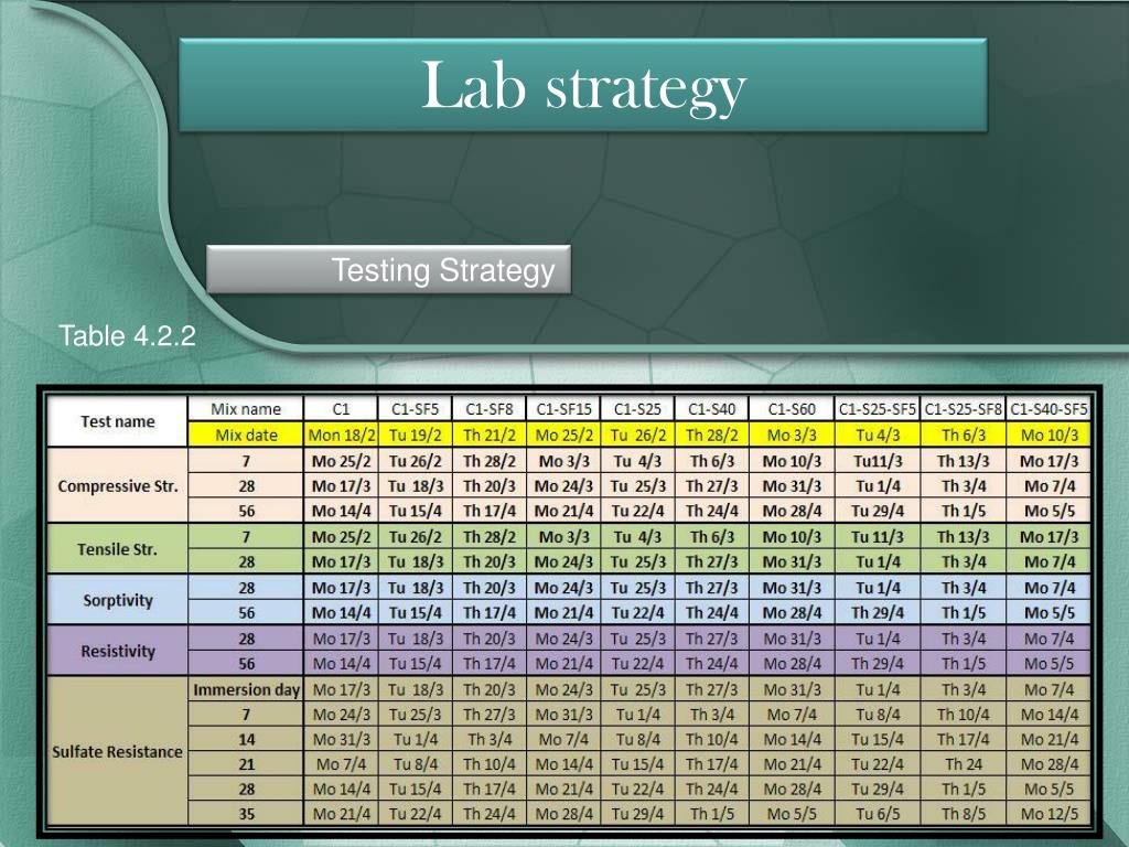 Lab strategy