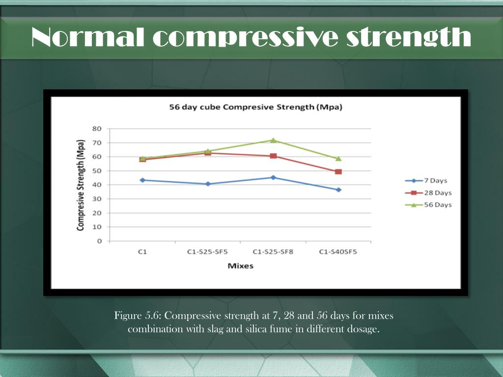 Normal compressive strength
