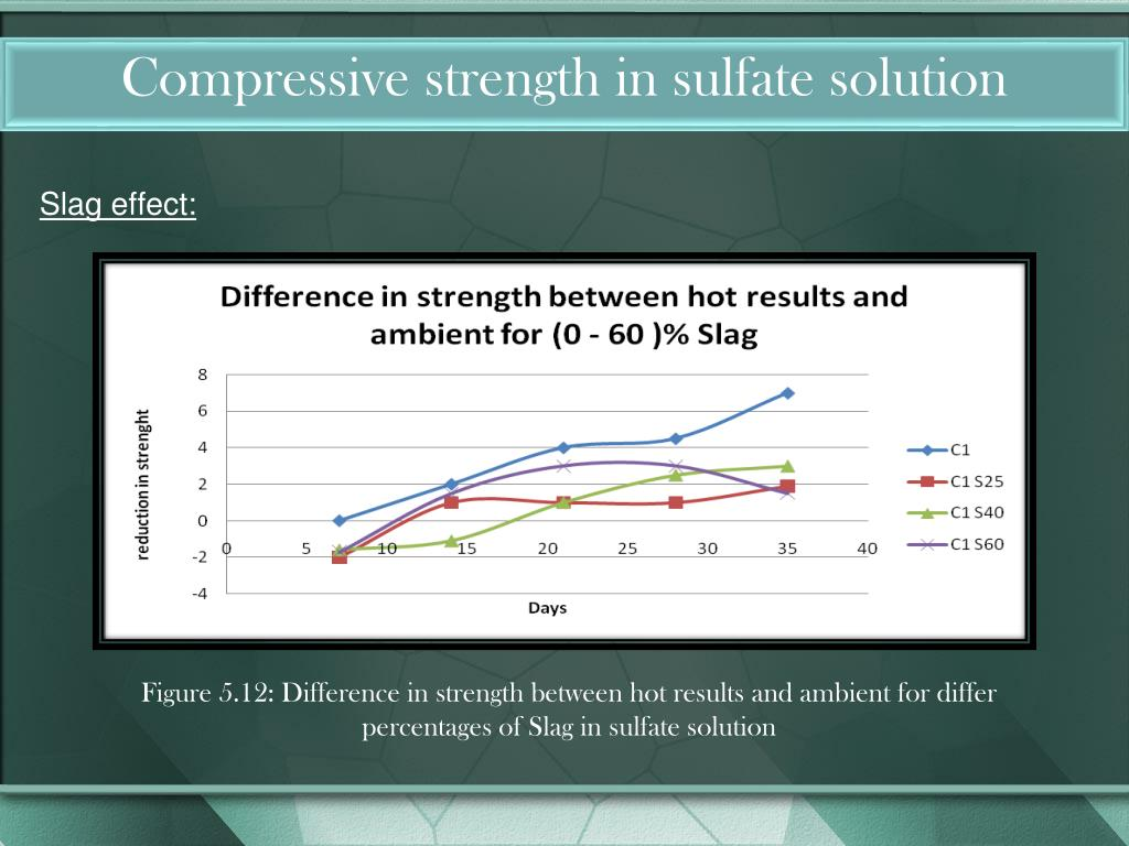 Compressive strength in sulfate solution