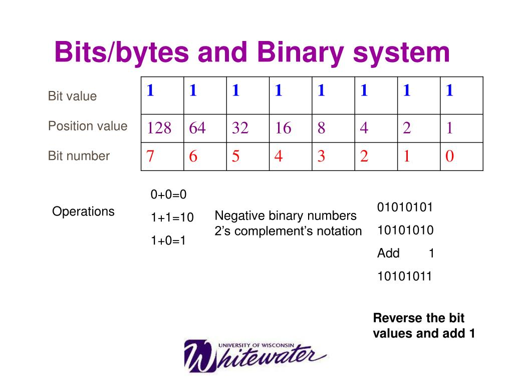 Bits/bytes and Binary system