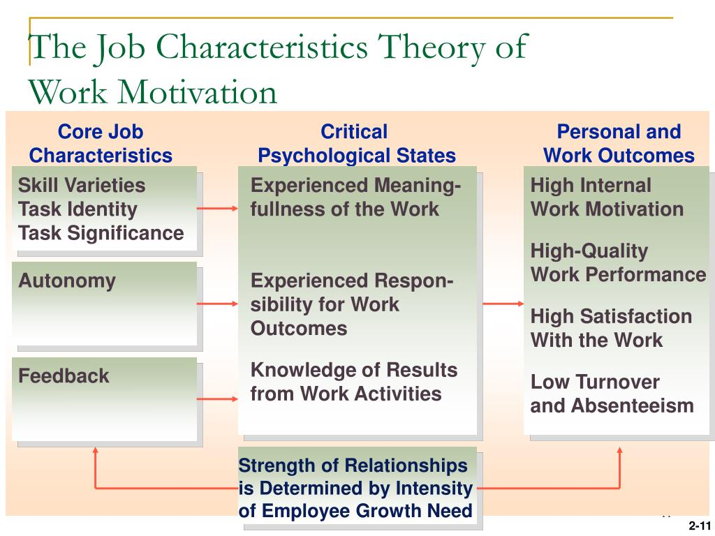 The Job Characteristics Theory of Work Motivation