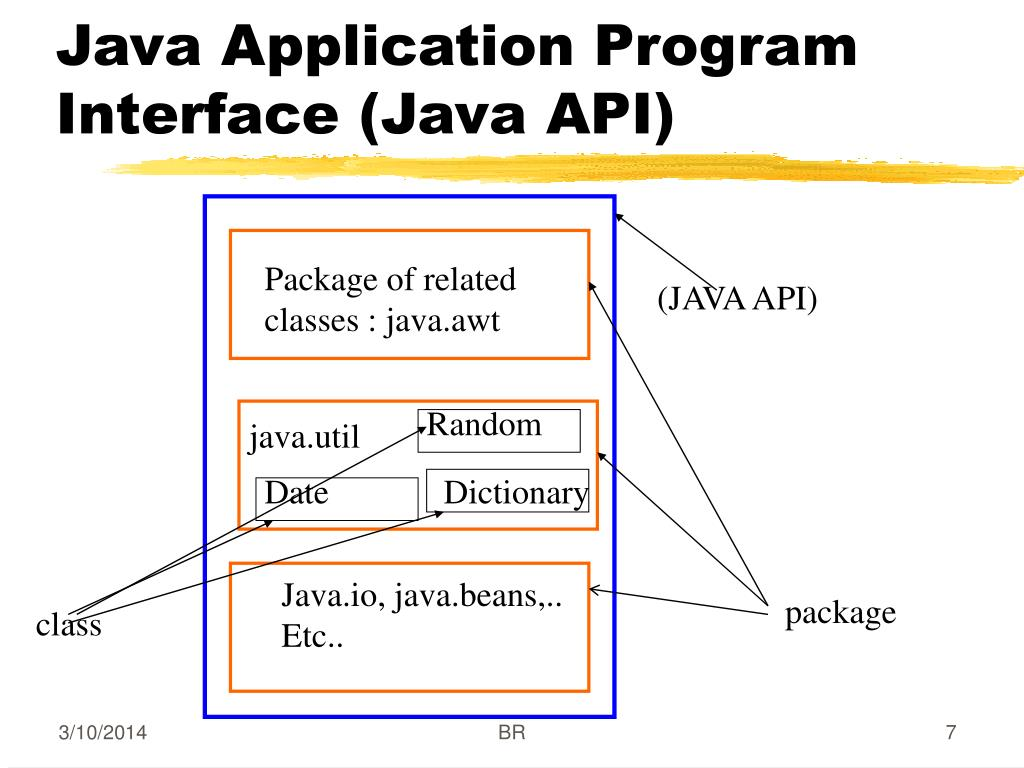 Java Application Program Interface (Java API)