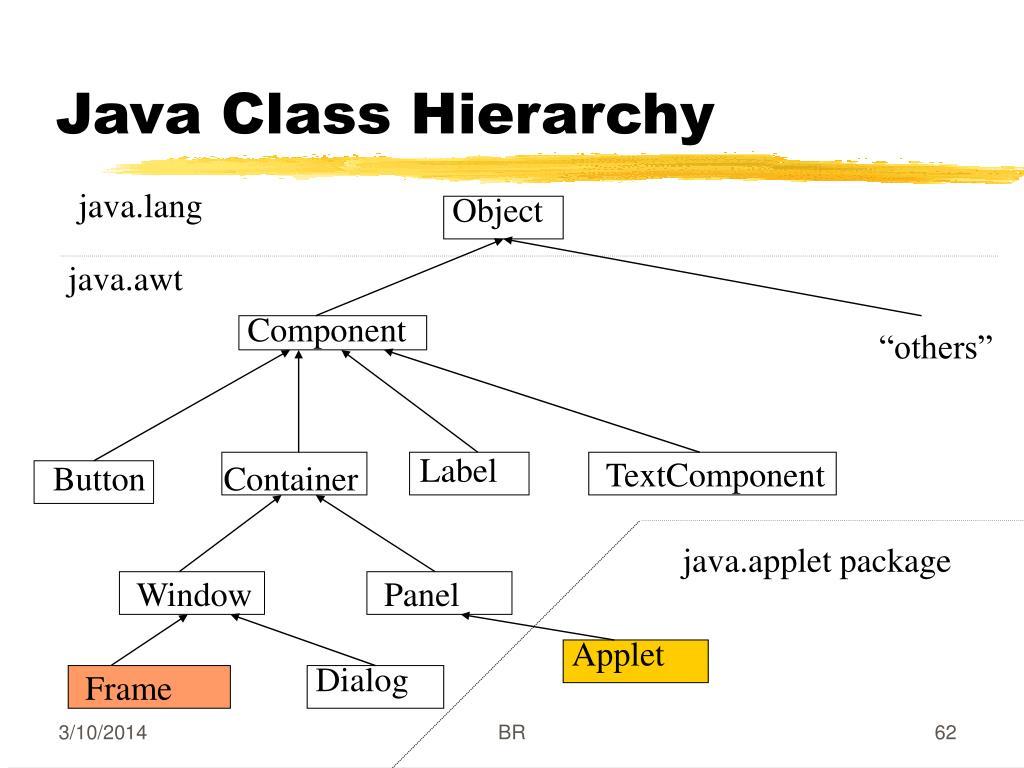 Java Class Hierarchy