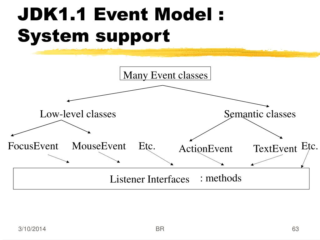 JDK1.1 Event Model : System support