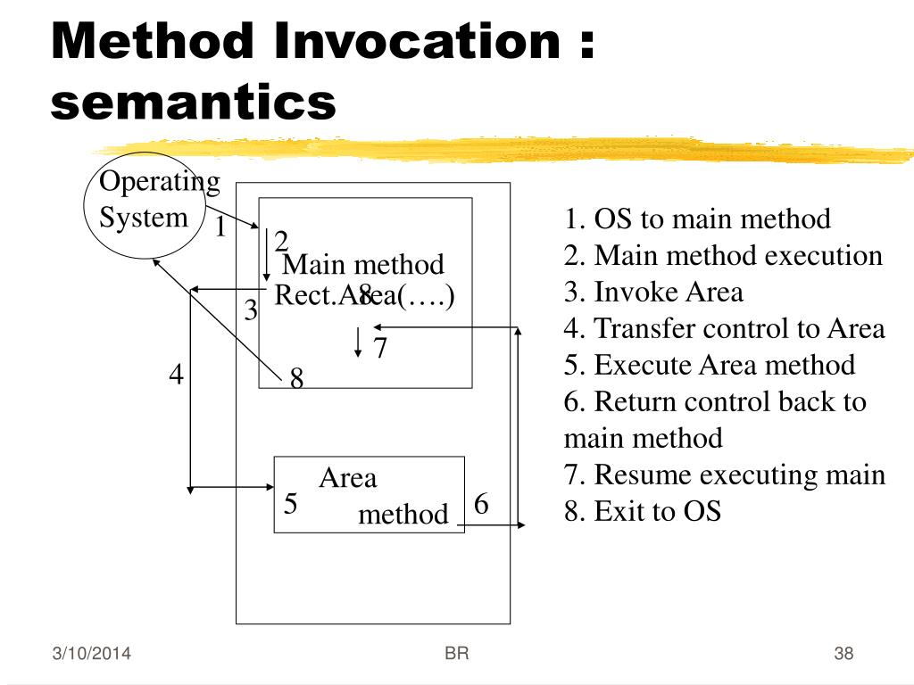 Method Invocation : semantics