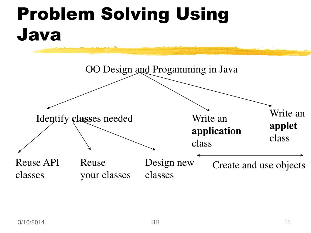 Problem Solving Using Java
