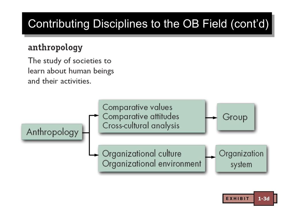 Contributing Disciplines to the OB Field (cont'd)