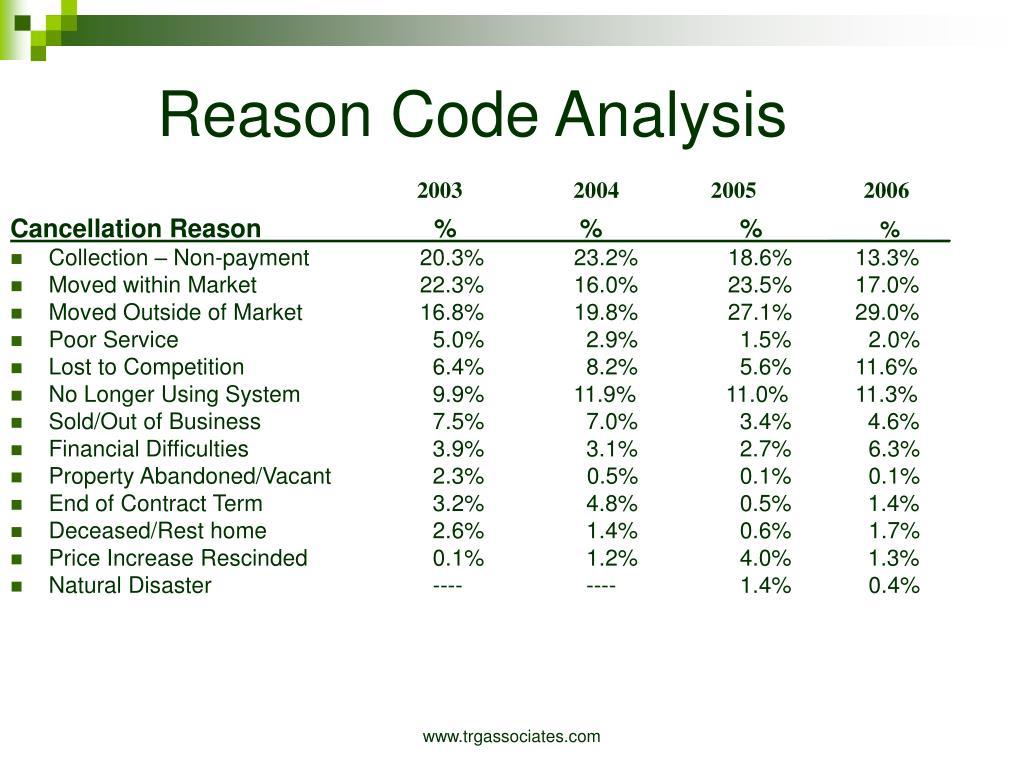 Reason Code Analysis