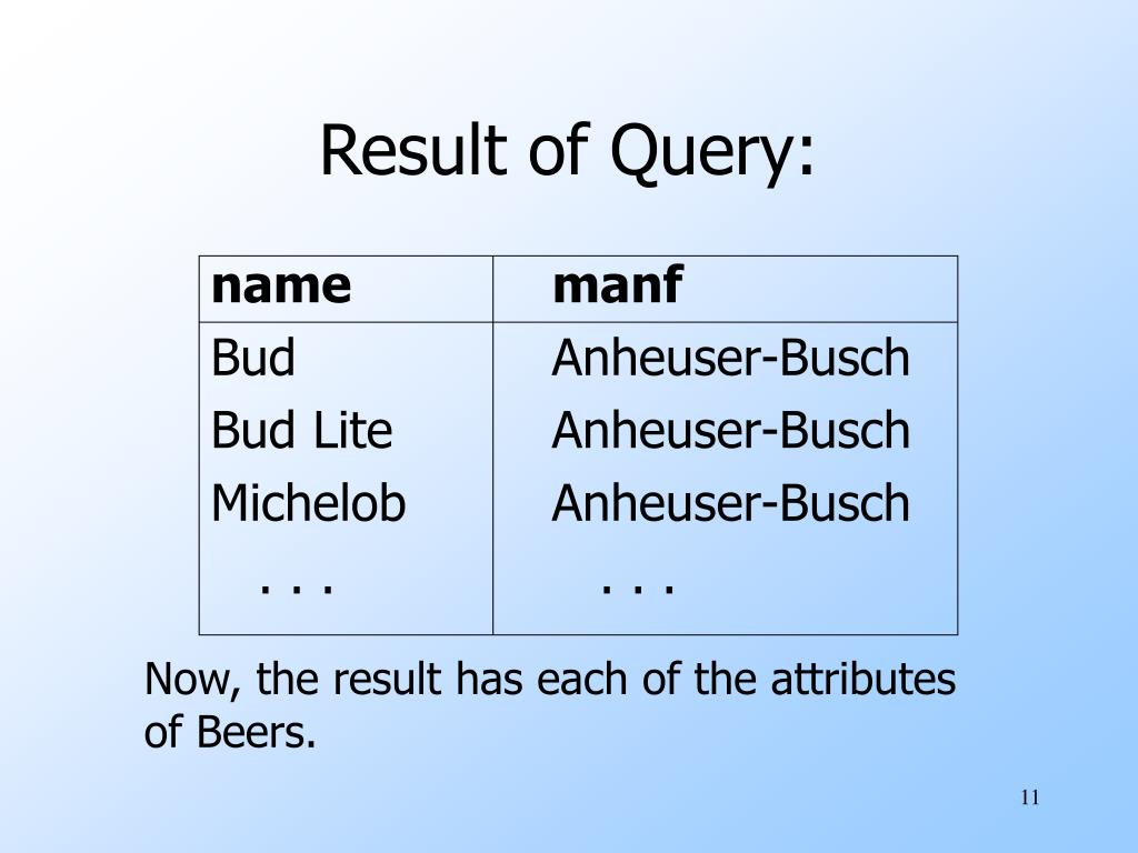 Result of Query: