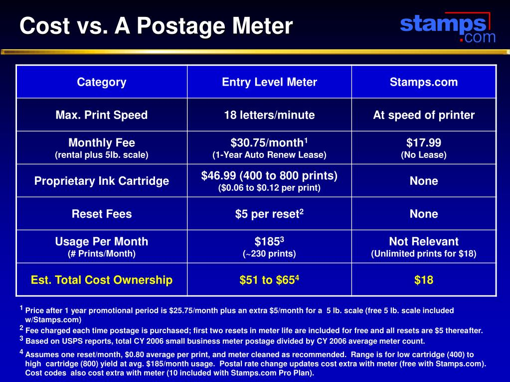 Cost vs. A Postage Meter