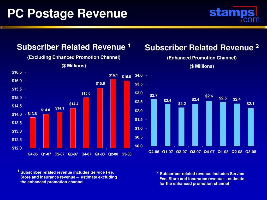 PC Postage Revenue