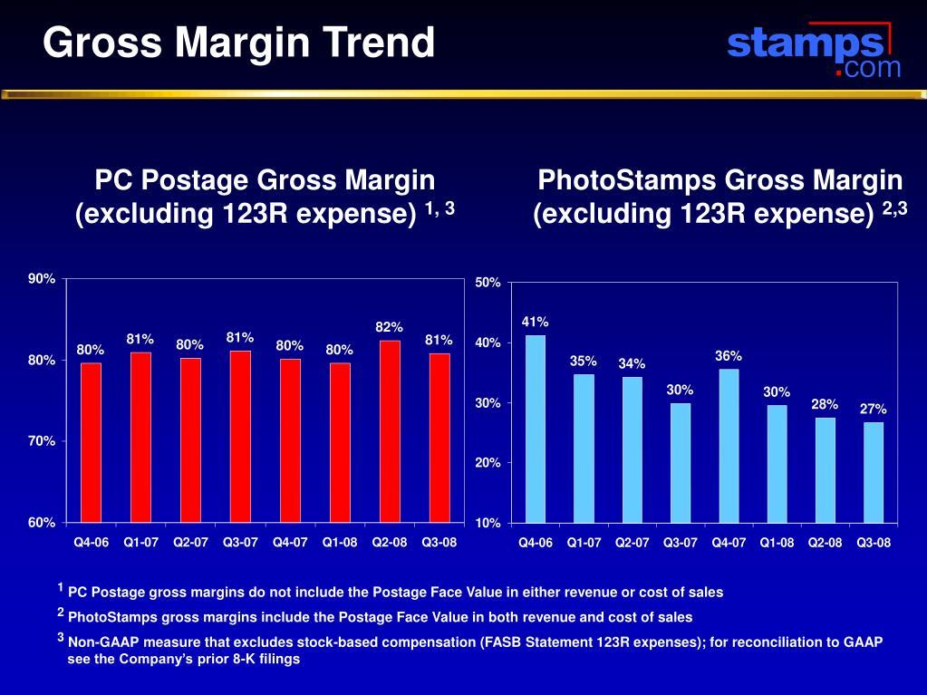 Gross Margin Trend