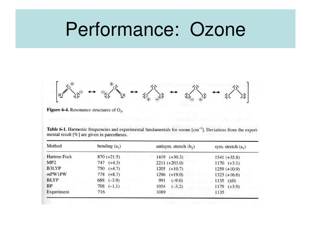 Performance:  Ozone