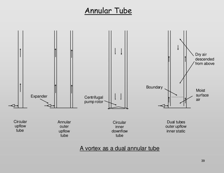 Annular Tube