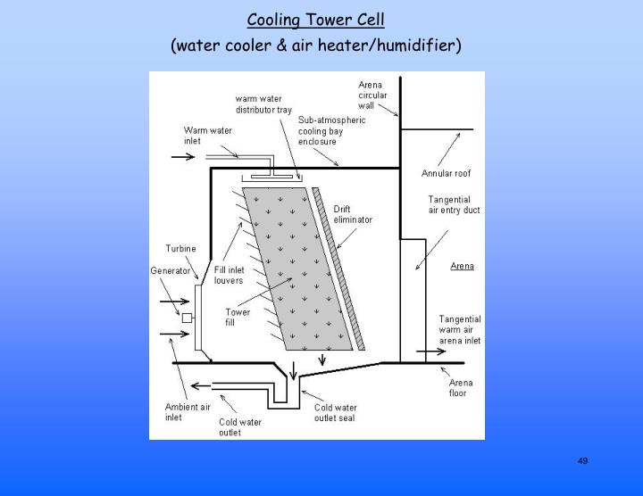 Cooling Tower Cell