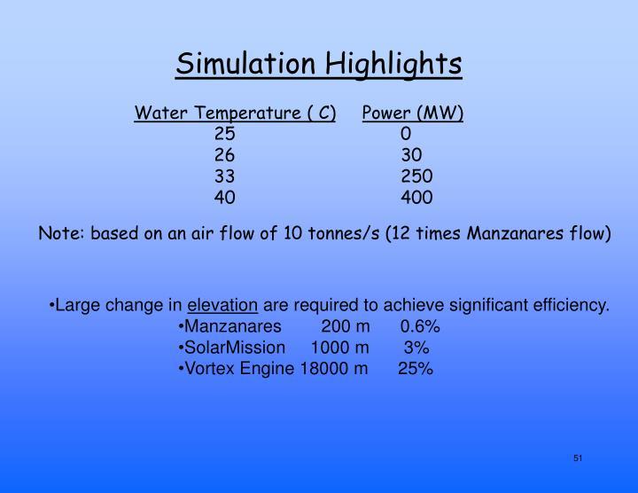 Simulation Highlights