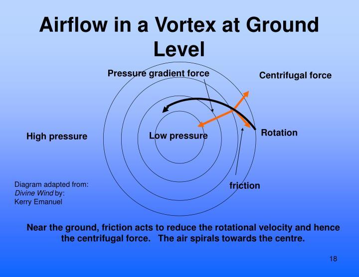 Airflow in a Vortex at Ground Level