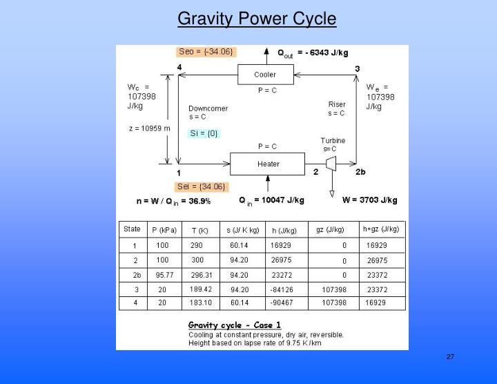 Gravity Power Cycle