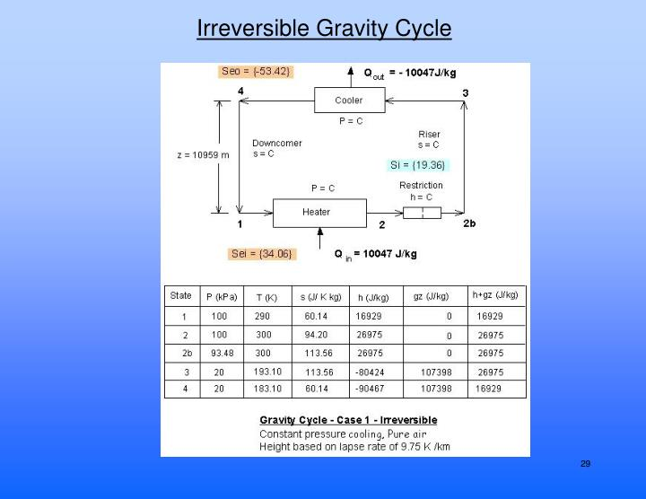 Irreversible Gravity Cycle