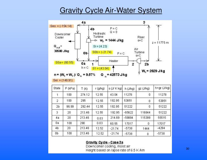 Gravity Cycle Air-Water System