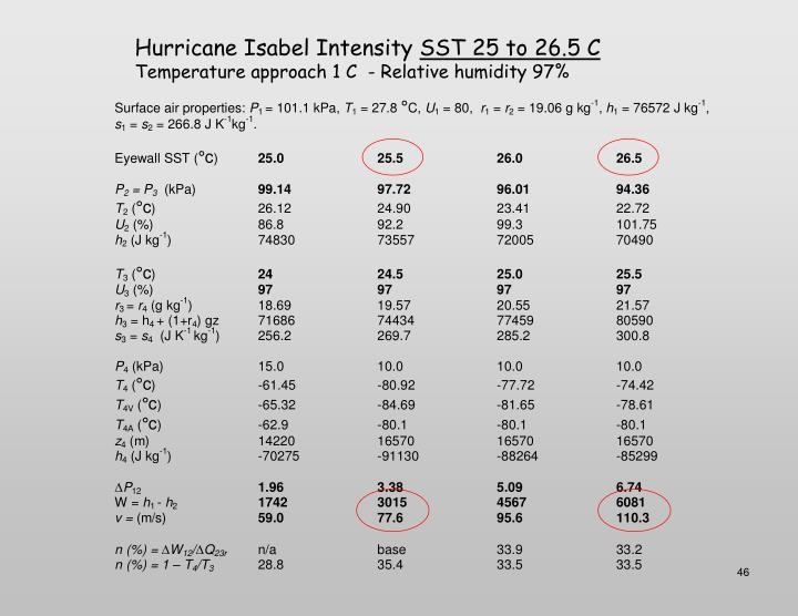 Hurricane Isabel Intensity