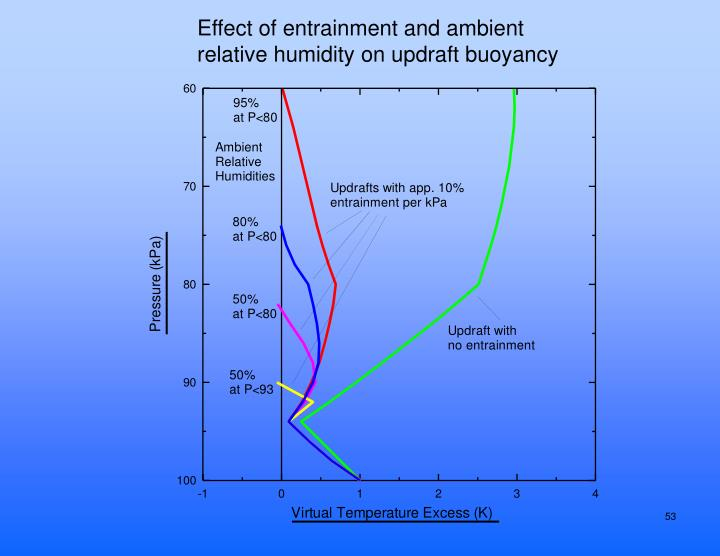 Effect of entrainment and ambient