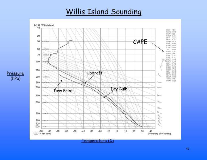 Willis Island Sounding