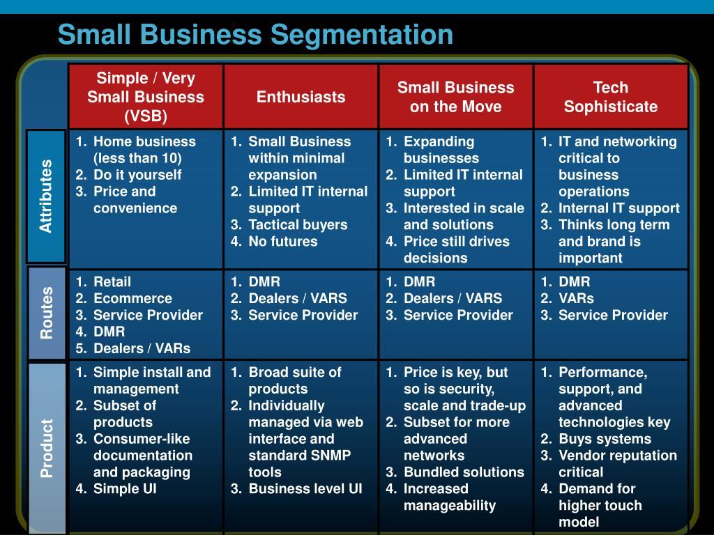 Small Business Segmentation