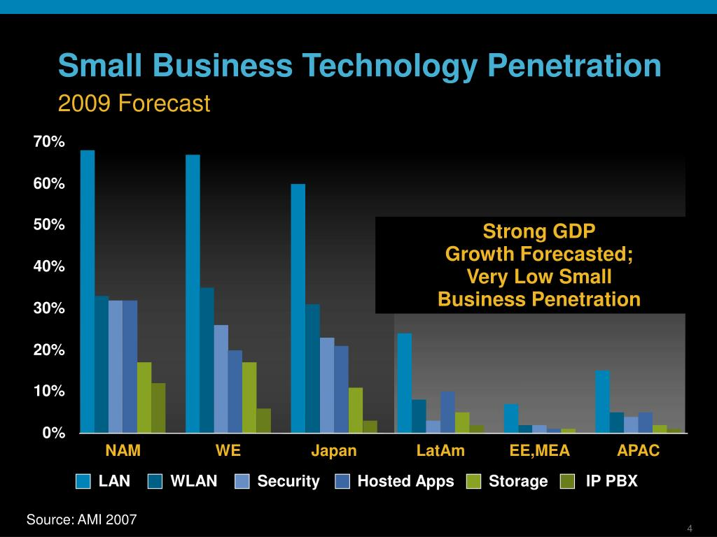 Small Business Technology Penetration