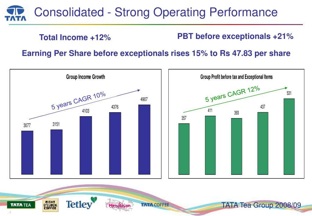Consolidated - Strong Operating Performance