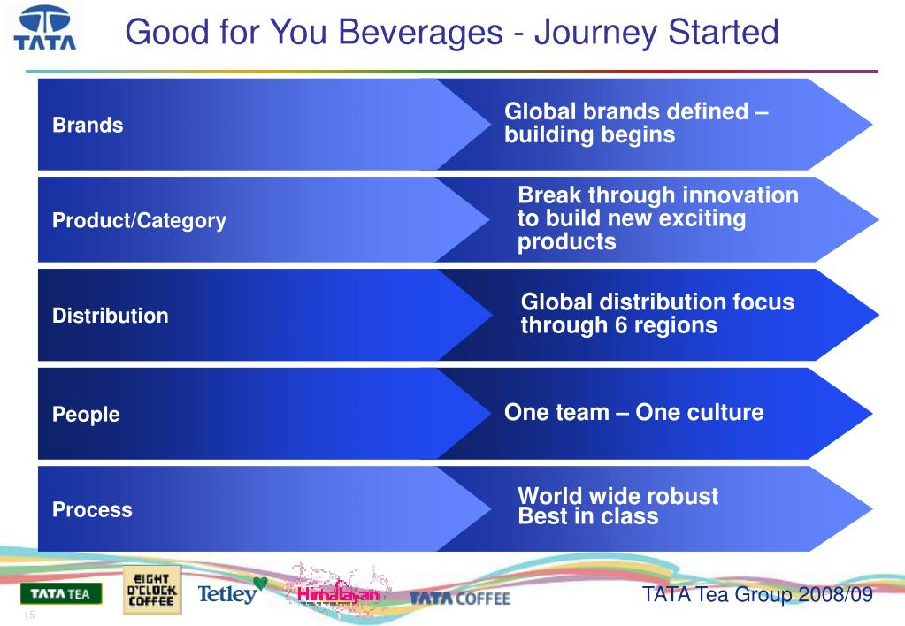 Good for You Beverages - Journey Started