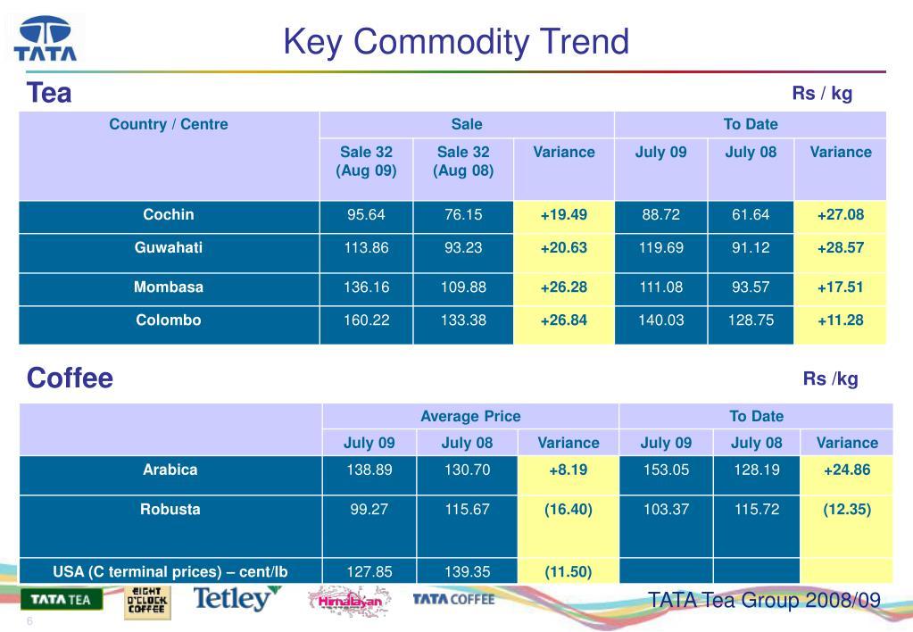 Key Commodity Trend
