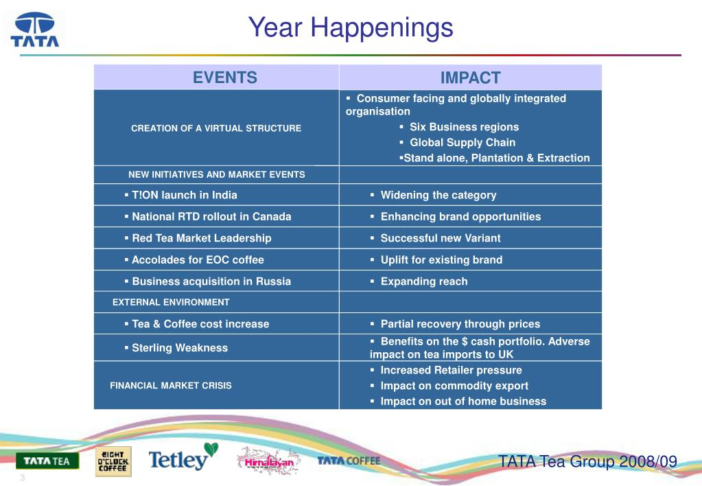 Year Happenings