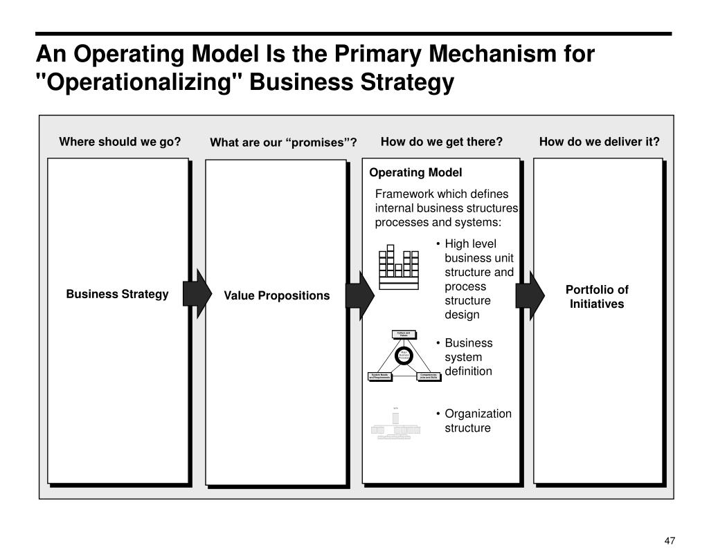 "An Operating Model Is the Primary Mechanism for ""Operationalizing"" Business Strategy"