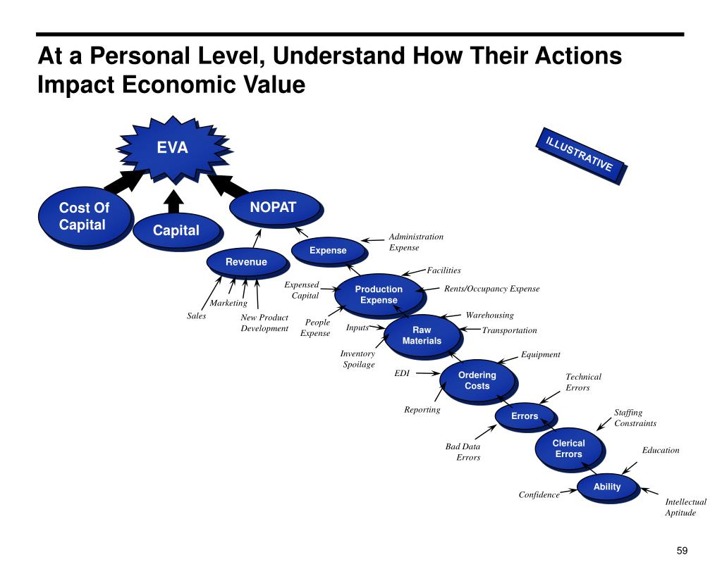 At a Personal Level, Understand How Their Actions Impact Economic Value