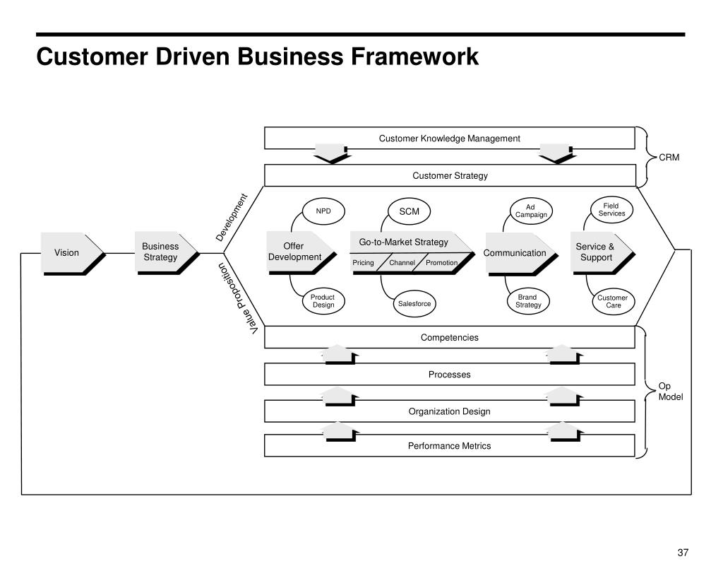 Customer Driven Business Framework