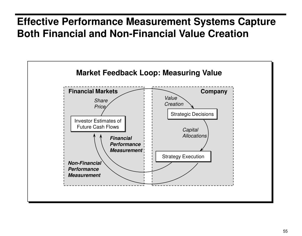 Effective Performance Measurement Systems Capture Both Financial and Non-Financial Value Creation