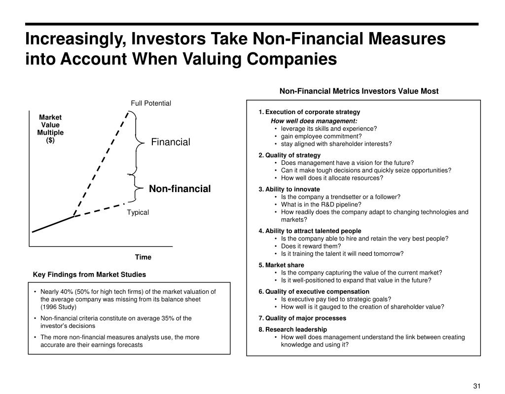 Increasingly, Investors Take Non-Financial Measures into Account When Valuing Companies
