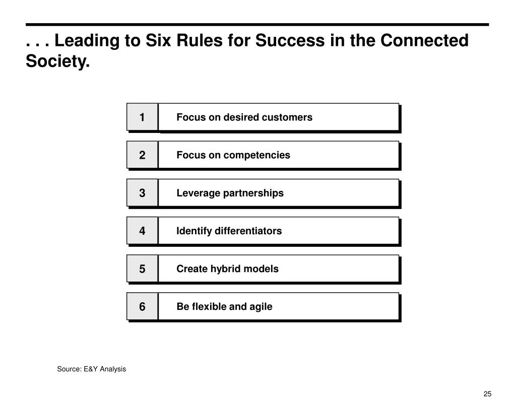 . . . Leading to Six Rules for Success in the Connected Society.