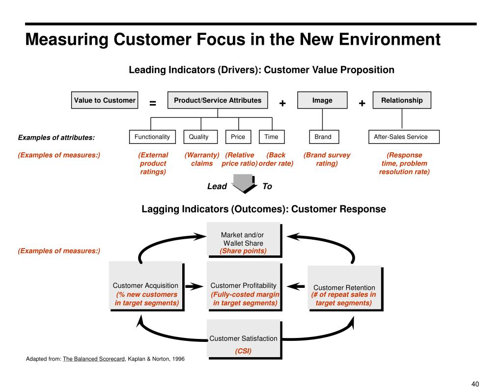 Measuring Customer Focus in the New Environment