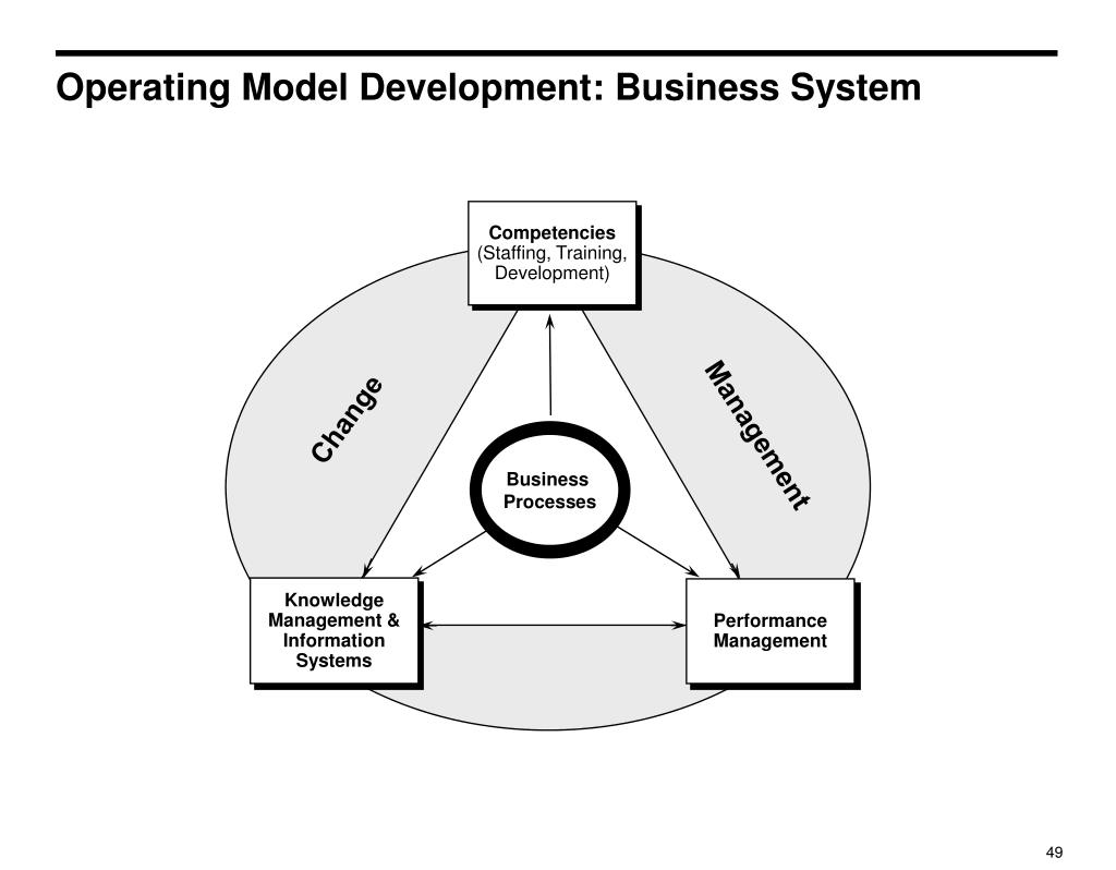 Operating Model Development: Business System
