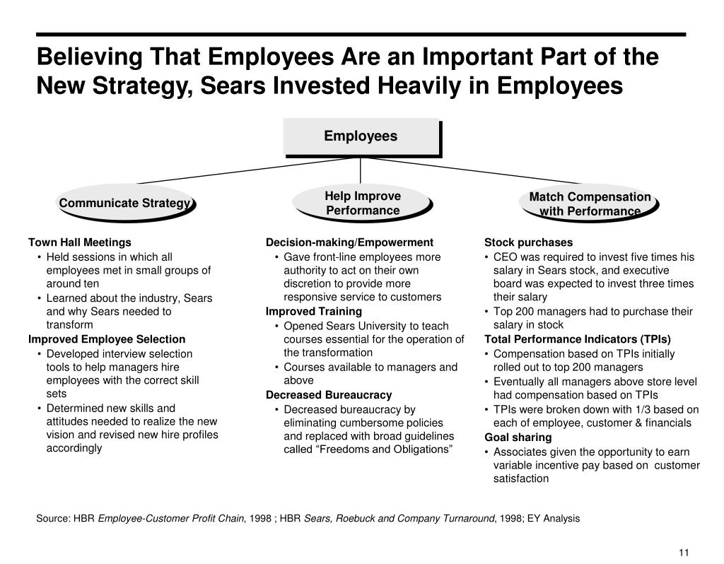 Believing That Employees Are an Important Part of the New Strategy, Sears Invested Heavily in Employees
