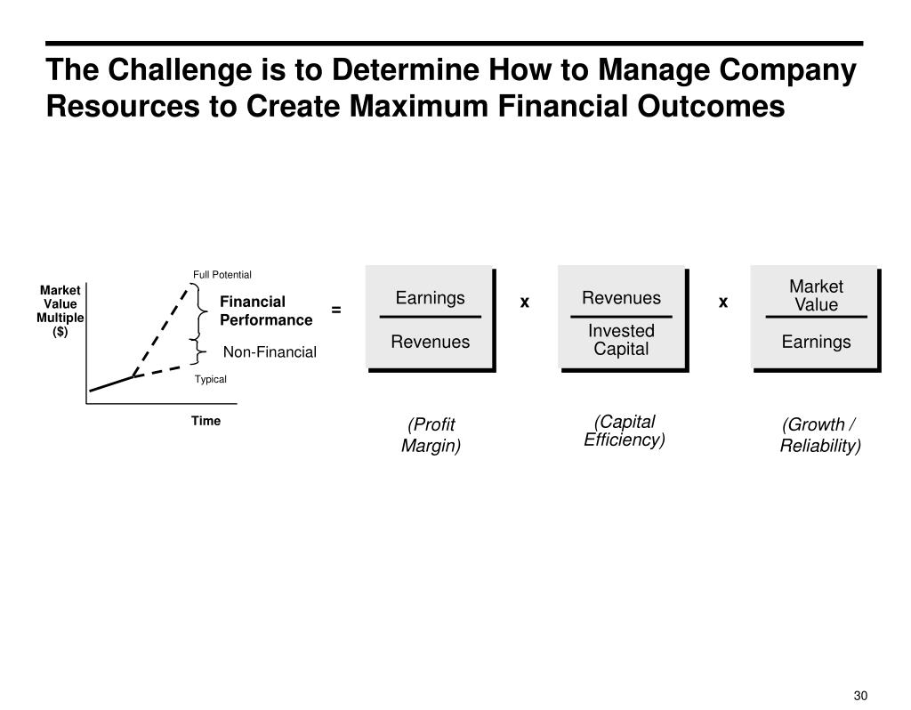 The Challenge is to Determine How to Manage Company Resources to Create Maximum Financial Outcomes