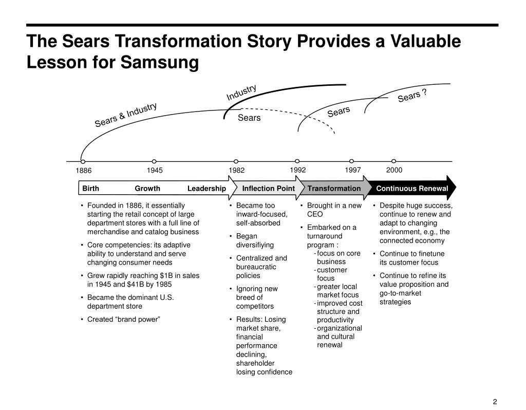 The Sears Transformation Story Provides a Valuable Lesson for Samsung