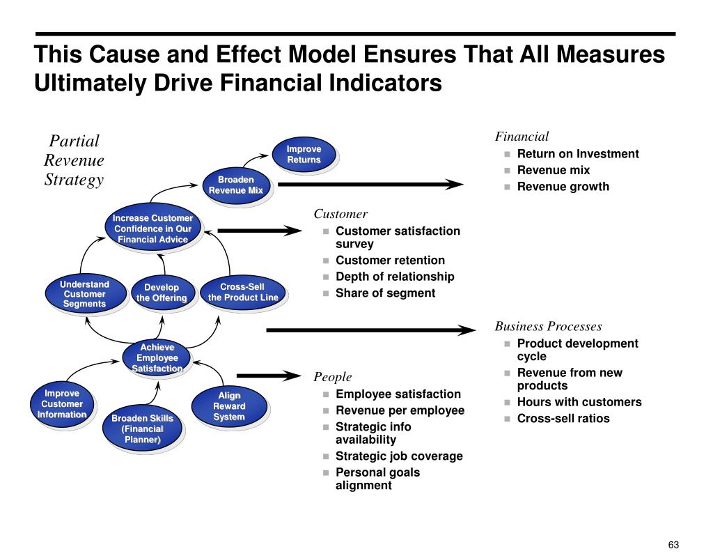 This Cause and Effect Model Ensures That All Measures Ultimately Drive Financial Indicators