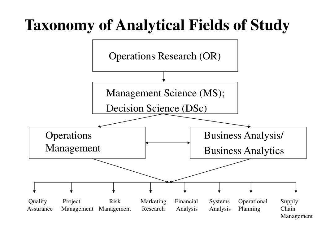 Taxonomy of Analytical Fields of Study