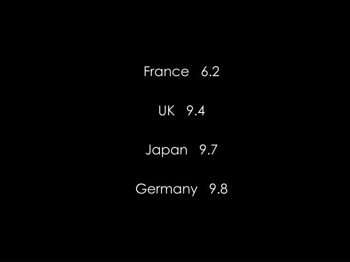 France   6.2