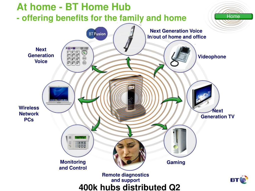 At home - BT Home Hub