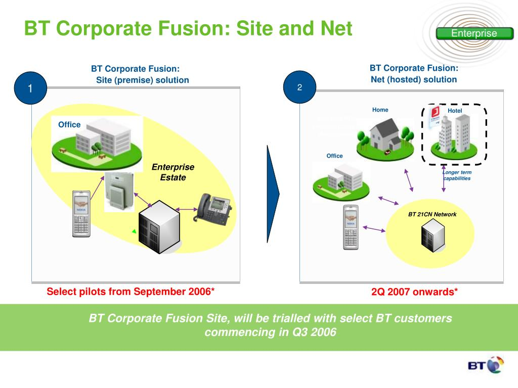 BT Corporate Fusion: Site and Net