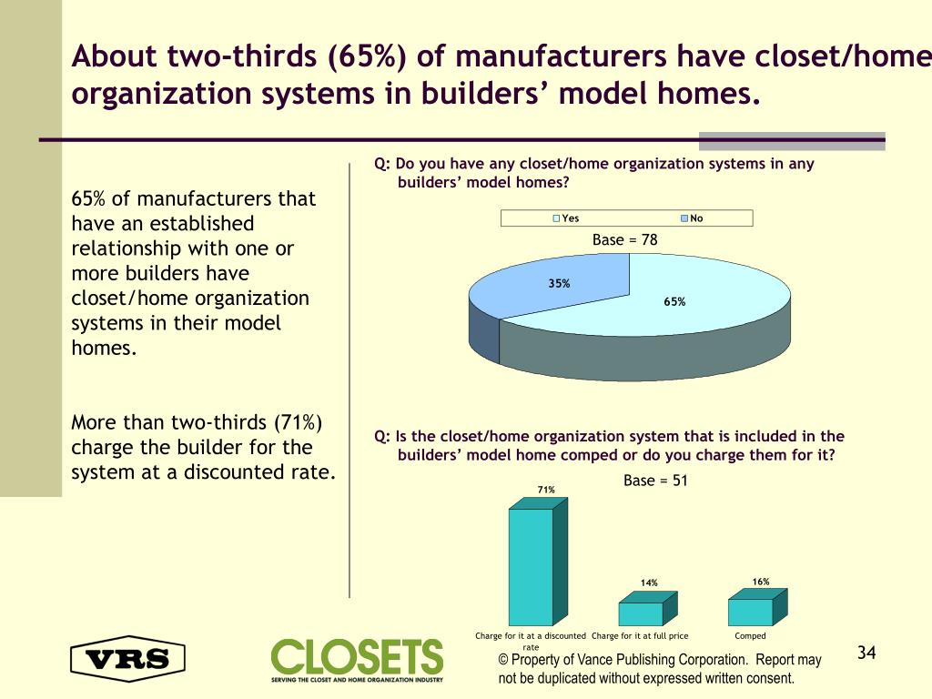 About two-thirds (65%) of manufacturers have closet/home organization systems in builders' model homes.